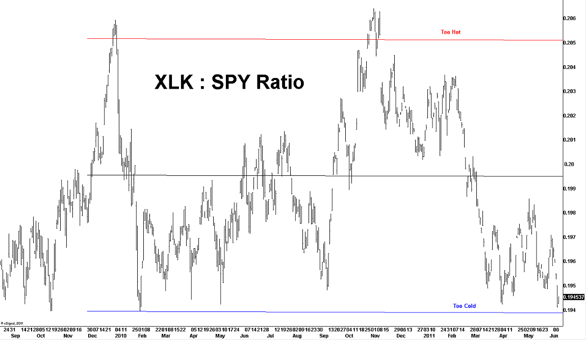 technology select sector spdr  xlk  vs spdr s u0026p 500  spy