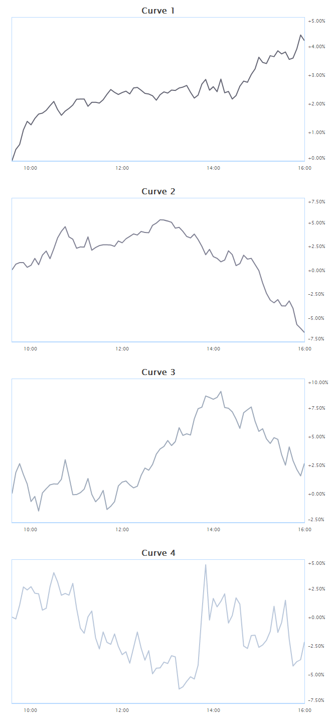 AAPL_curves_gapdown_greater_4