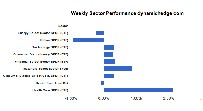 sector-performance-january-11-2012