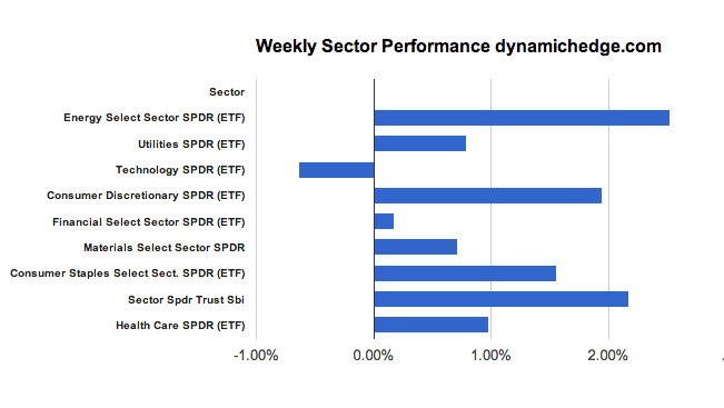 sector-performance-january-18-2013