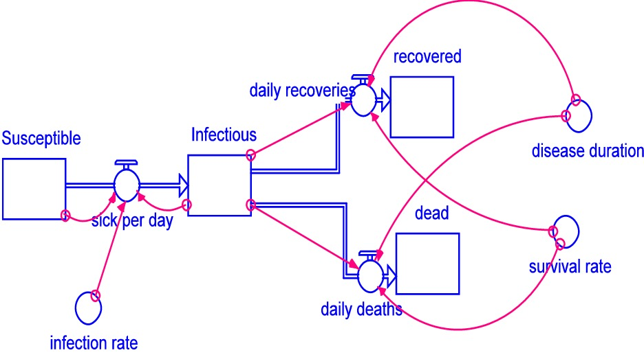 epidemic-diagram