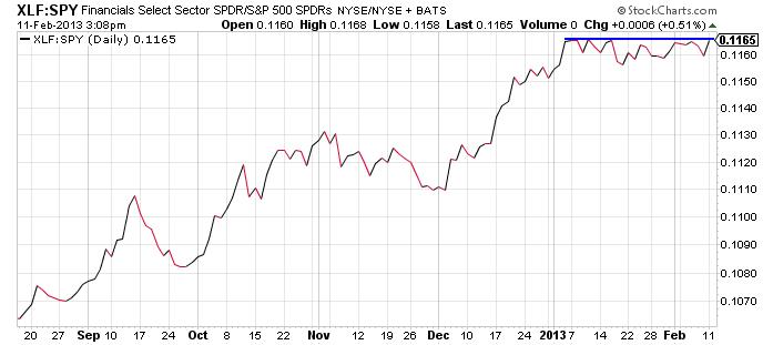 financials_vs_spy_feb11-2013