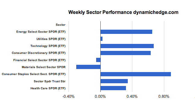 sector-perfomance-feb-8-2013
