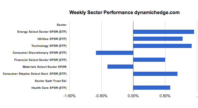 sector-performance-february-1-2013