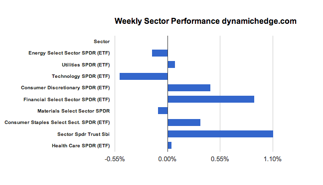 sector-rotation-February-15-2013