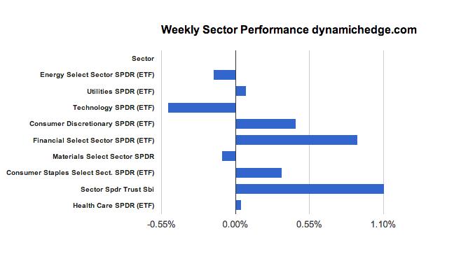 sector-rotation-February-15-2013
