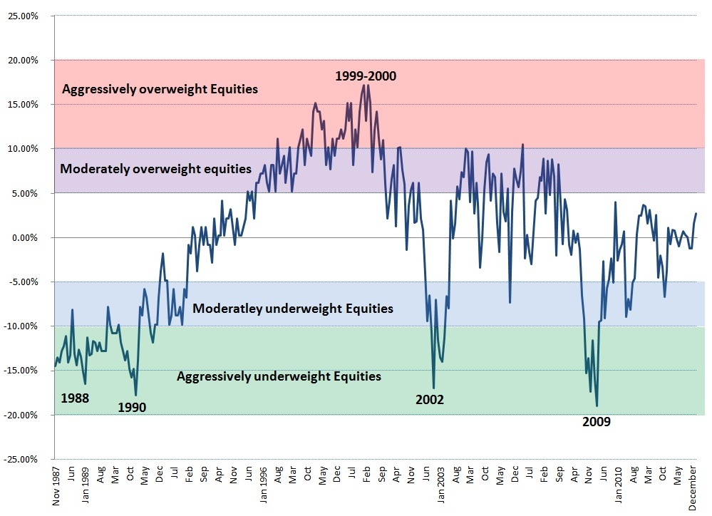 aaii-sentiment-equity-deviation