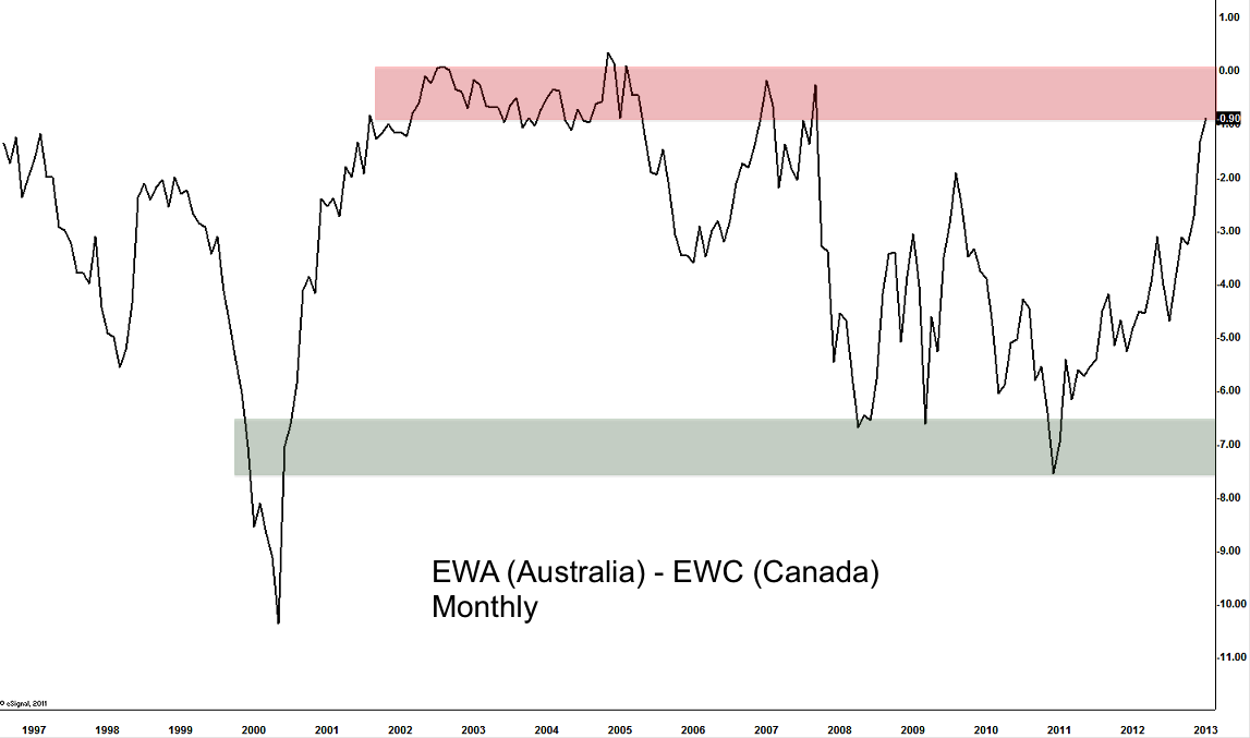 ewa-ewc-monthly-march7-2013