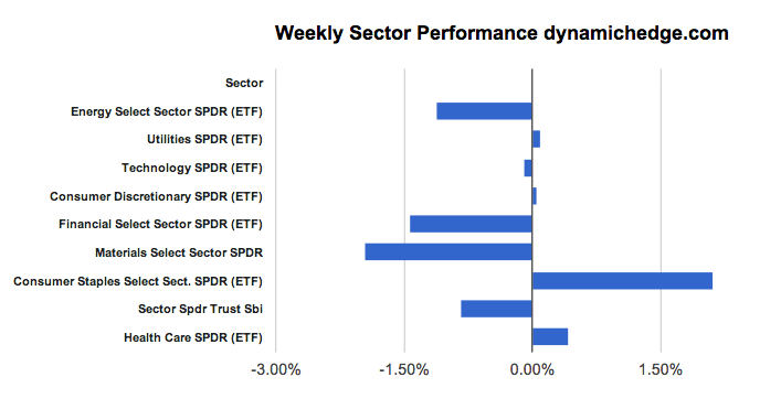 sector-rotation-March-21-2013
