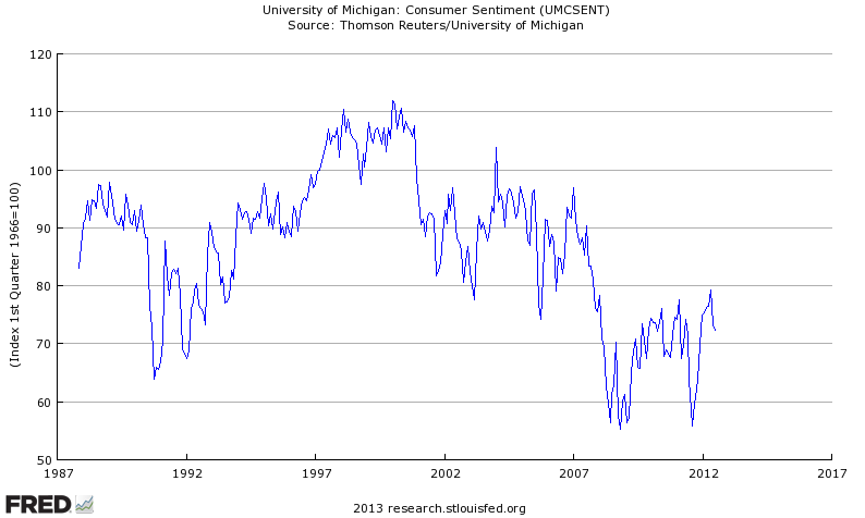 umich-sentiment-1987-2013