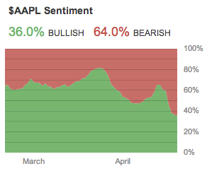 AAPL-sentiment-april-20-2013