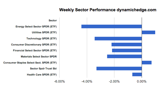 sector-rotation-april-20-2013