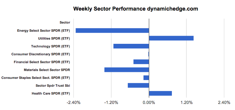 sector-rotation-april-5-2013