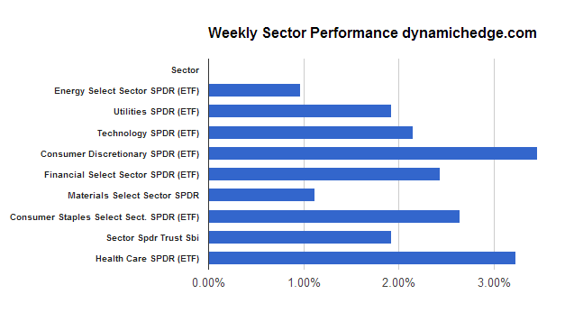 weekly-sector-performance-April-12-2013