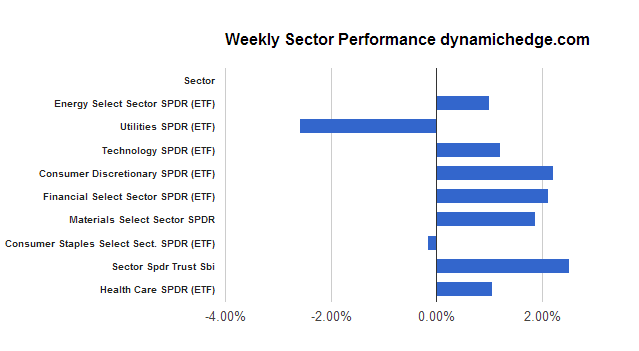 sector-rotation-may-10-2013