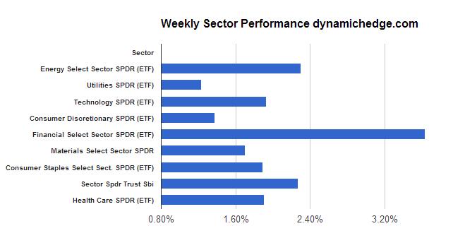 sector-rotation-may-17-2013