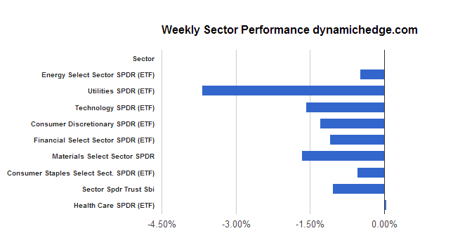 sector-rotation-may-24-2013