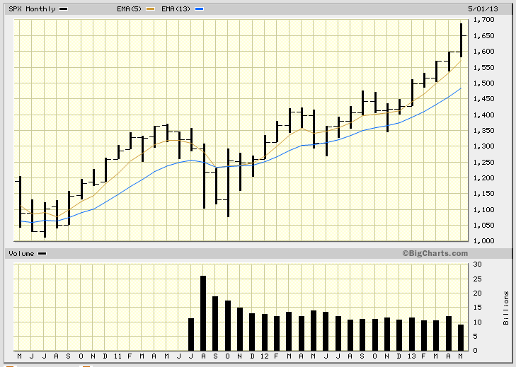 spx-monthly-may-24-2013