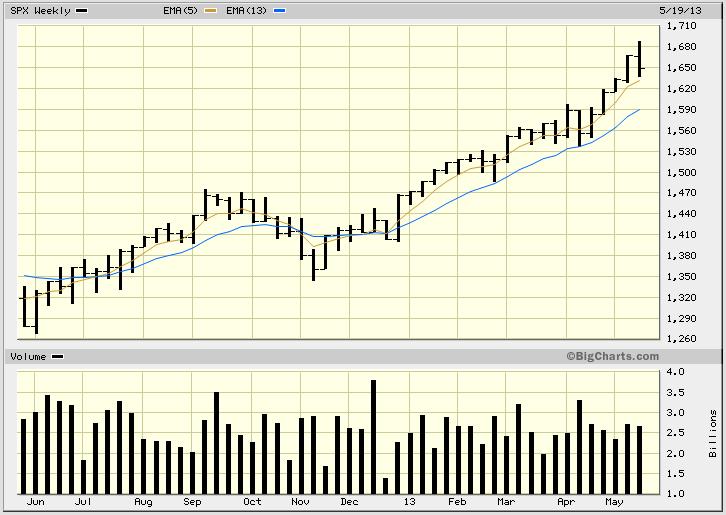 spx-weekly-may-24-2013