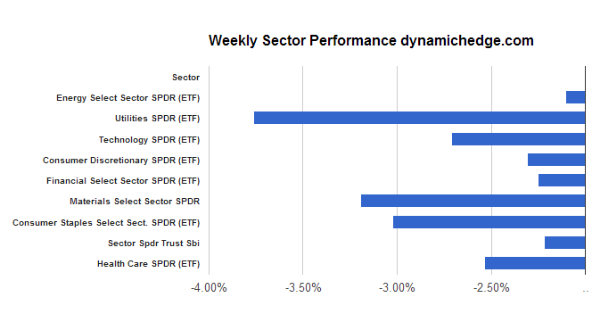 sector-rotation-june-21-2013