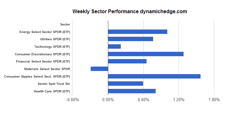 sector-rotation-june-7-2013