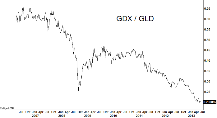 gdx-gld-weekly-july-2-2013