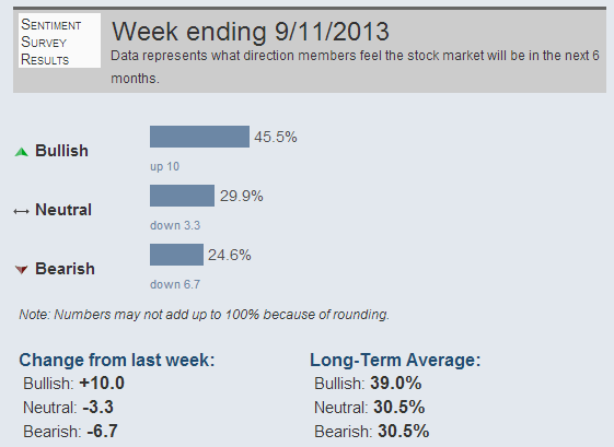 AAII-sentiment-sept-13-2013