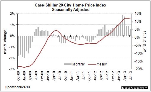 SP-case-shiller-HPI-september-27-2013