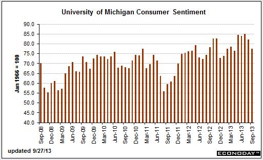 consumer-sentiment-september-27-2013