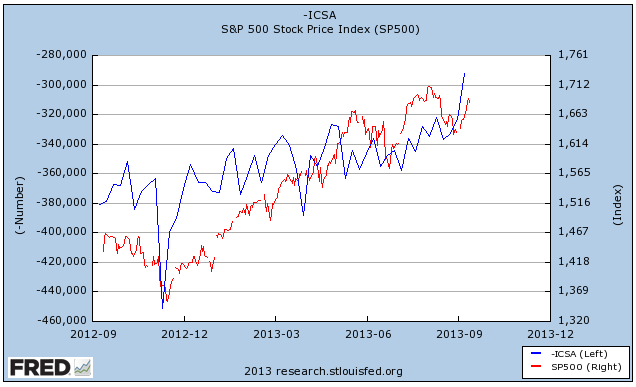 joblessclaims-vs-spx-September-13-2013