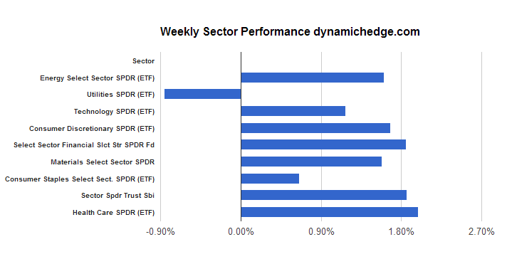 sector-rotation-september-6-2013