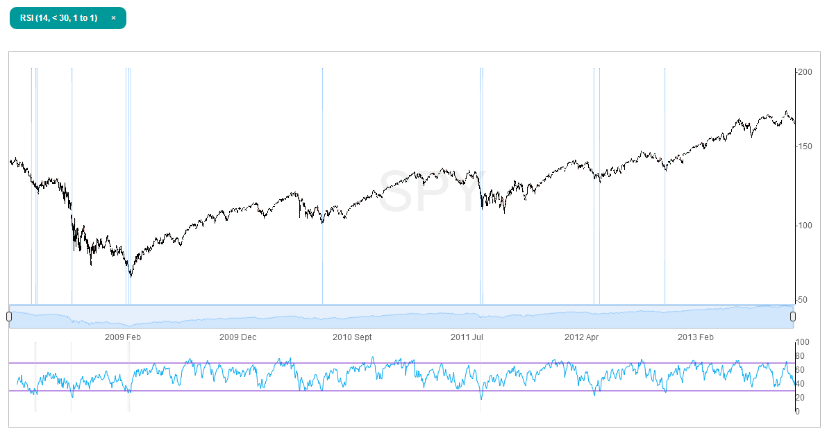 SPY-rsi-under-30-october-9-2013-reading-only