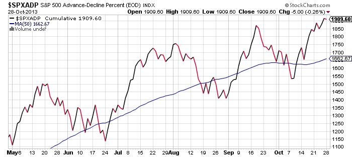 breadth-spx-october-28-2013