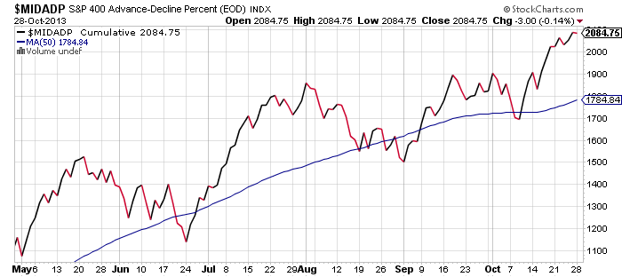 mid-cap-breadth-october-28-2013
