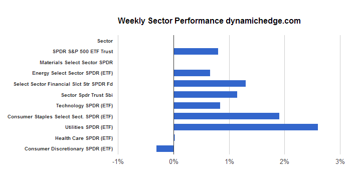 sector-rotation-october-11-2013