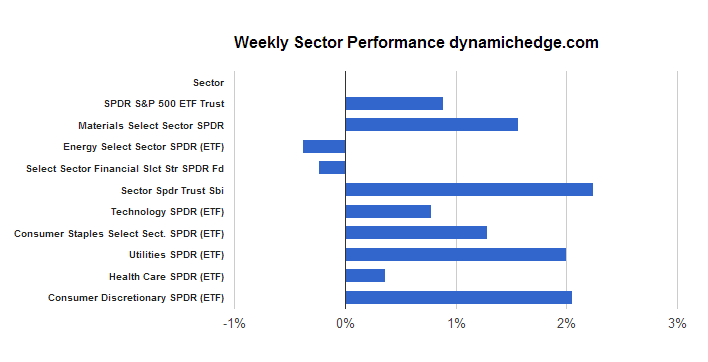 sector-rotation-october-25-2013