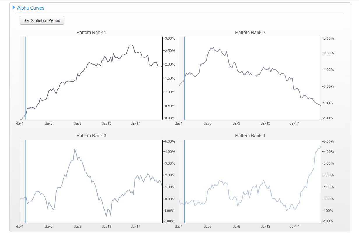 spy-winning-streak-5-days-oct-21-2013-alpha-curves