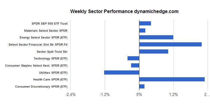 sector-perfomance-november-22-2013
