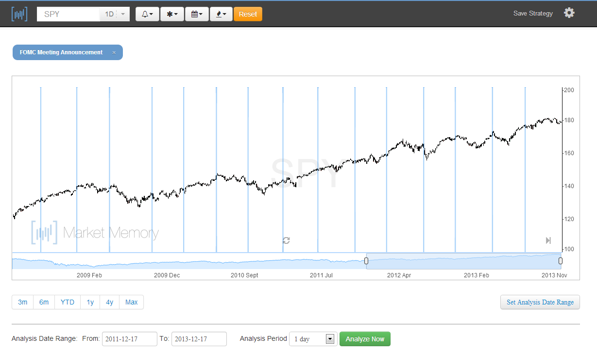 fomc-day-chart-december-17-2013