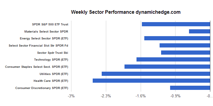 sector-perfomance-december-13-2013