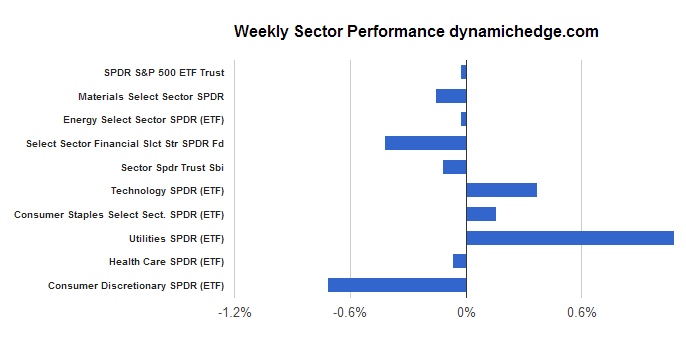 sector-perfomance-december-6-2013