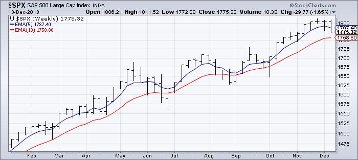 spx-trend-chart-december-13-2013