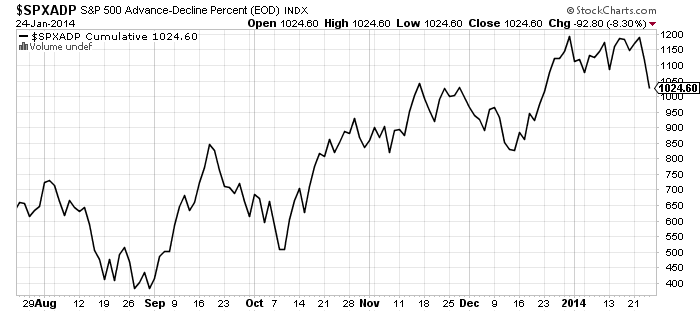 sp500-advance-decline-percent