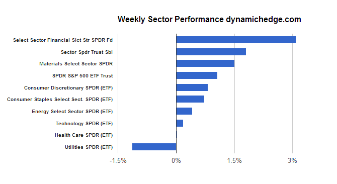 sector-perfomance-march-7-2014