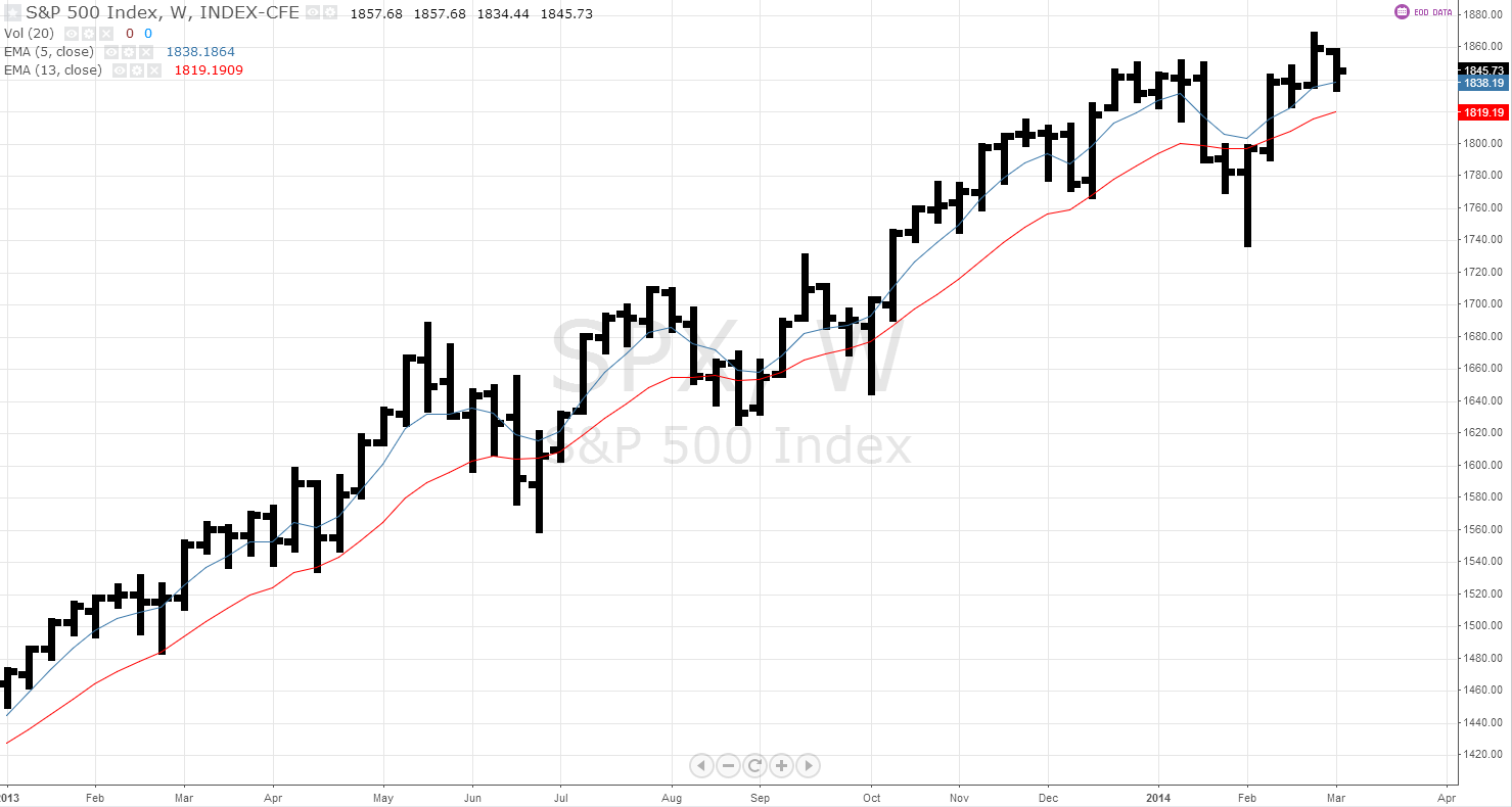 sp-500-weekly-march-4-2014