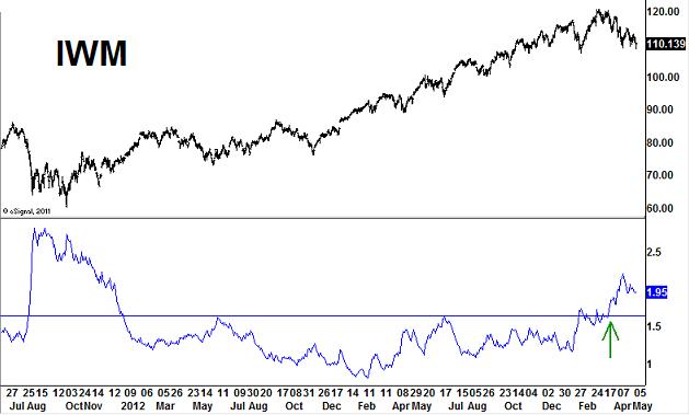 IWM-ATR-volatility-may-7-2014