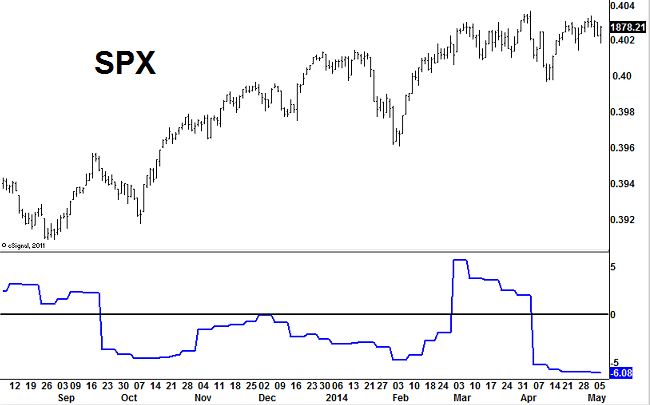 MAMOx-bearish-may-7-2014