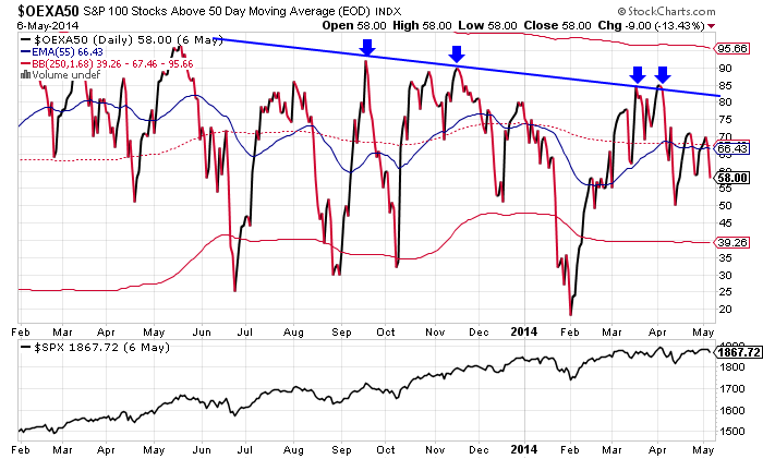 oex-breadth-may-7-2014