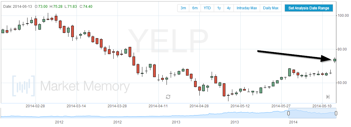 YELP-gap-up-june-13-2014