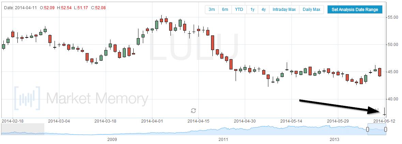 lulu-gap-down-june-12-2014